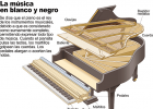El piano | Recurso educativo 46003