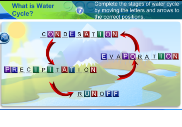 Water cycle | Recurso educativo 47251