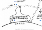 The greenhouse effect | Recurso educativo 61784