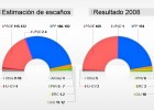 Distribución de escaños | Recurso educativo 66111