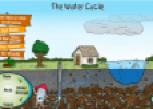Interactive water cycle | Recurso educativo 70707