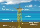 Picture of an Offshore Oil Platform | Recurso educativo 725652