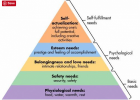 Maslow's Hierarchy of Needs | Recurso educativo 751969